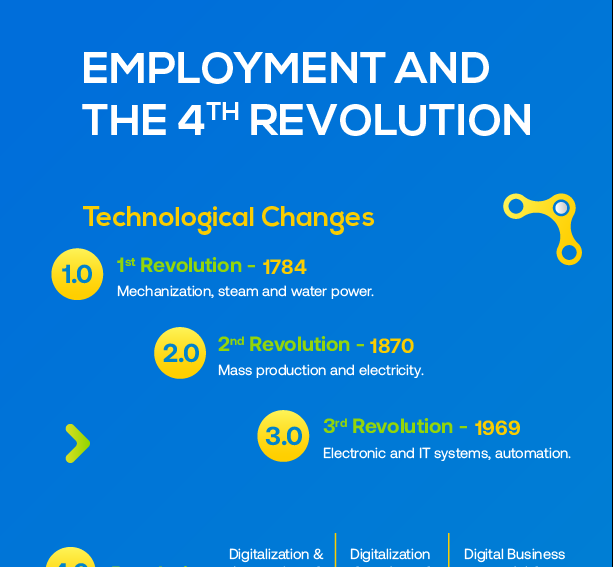 Employment and 4th revolution Intugo